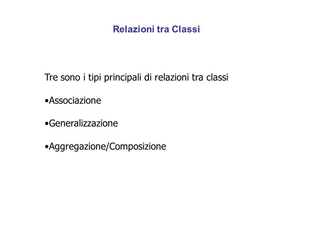 Relazioni tra Classi Tre sono i tipi principali di relazioni tra classi Associazione Generalizzazione Aggregazione/Composizione