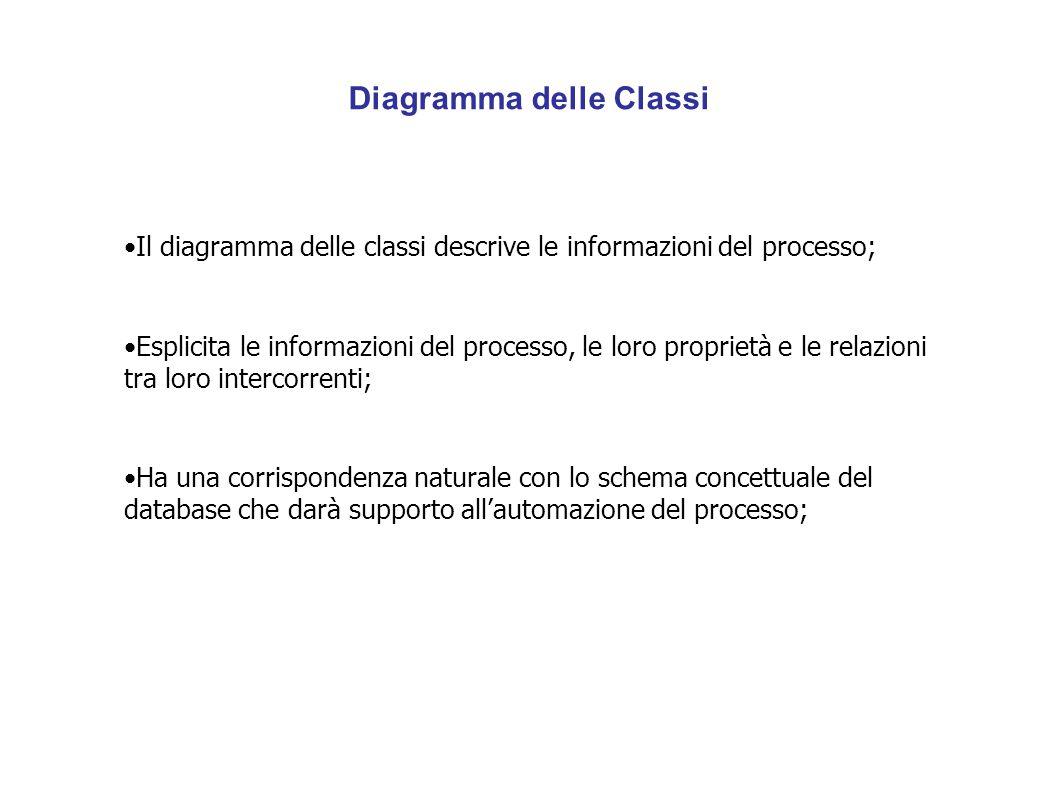 Diagramma delle Classi Il diagramma delle classi descrive le informazioni del processo; Esplicita le informazioni del processo, le loro proprietà e le