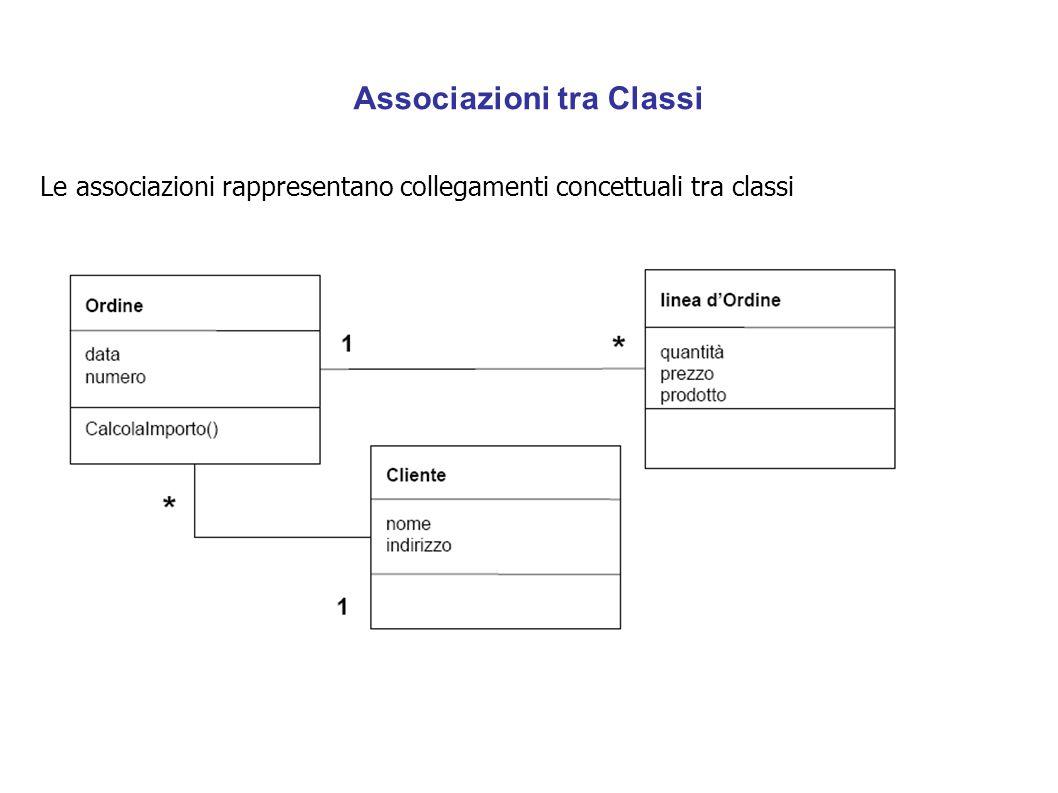 Associazioni tra Classi Le associazioni rappresentano collegamenti concettuali tra classi