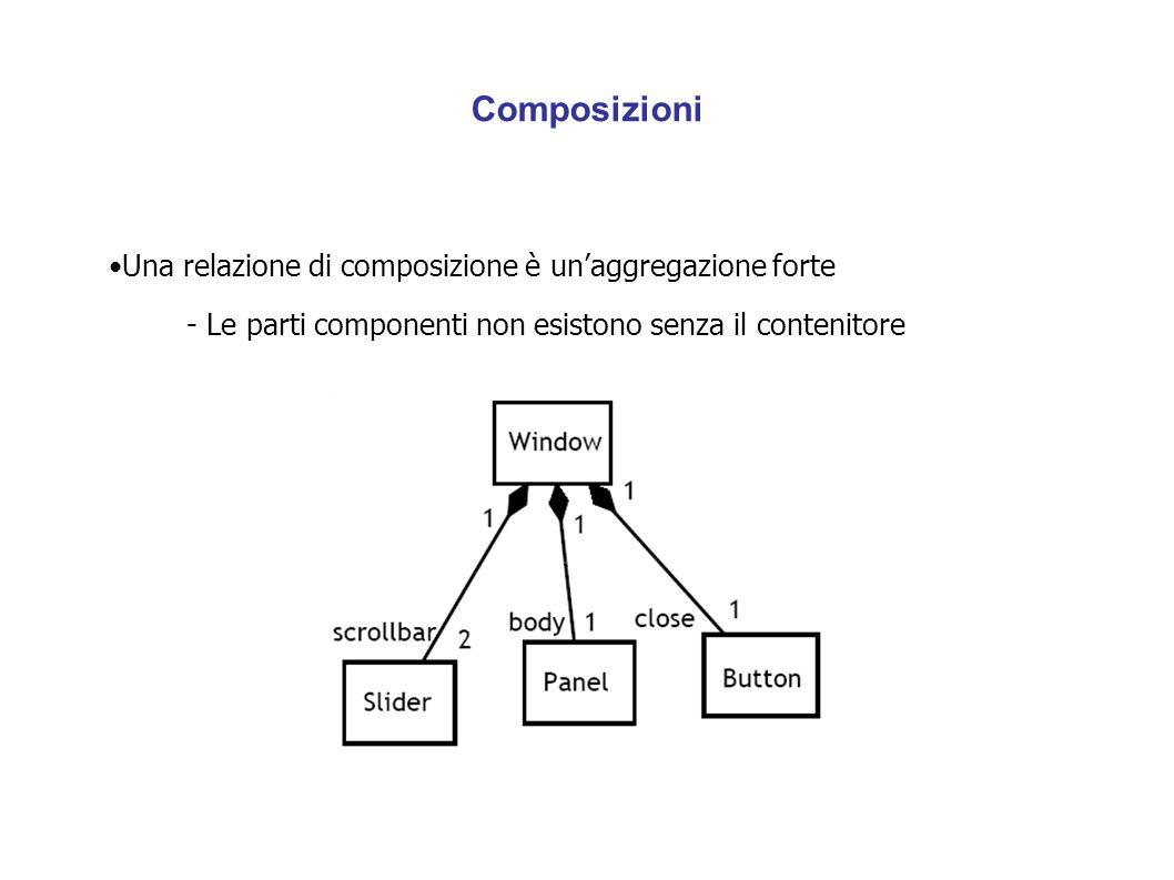 Composizioni Una relazione di composizione è un'aggregazione forte - Le parti componenti non esistono senza il contenitore