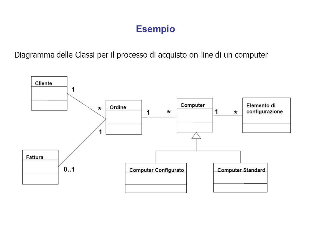 Esempio Diagramma delle Classi per il processo di acquisto on-line di un computer