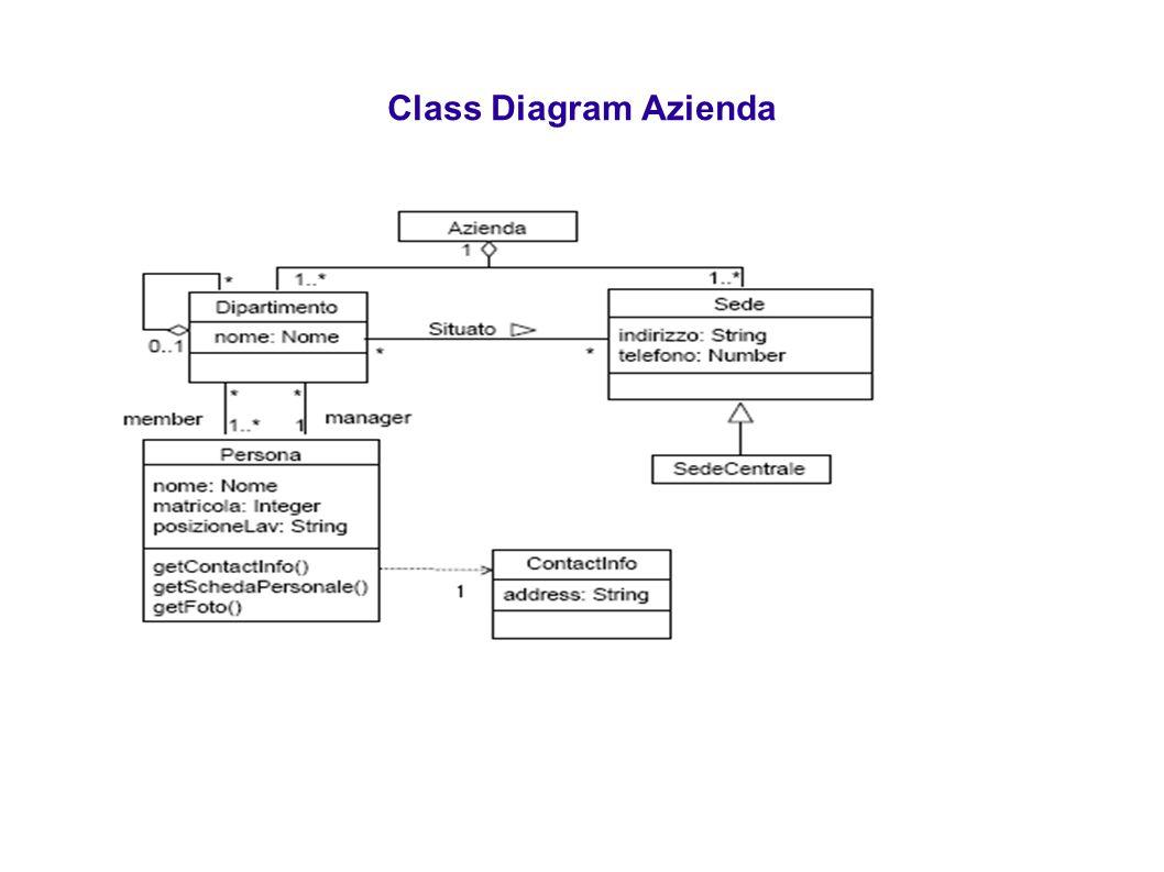Class Diagram Azienda