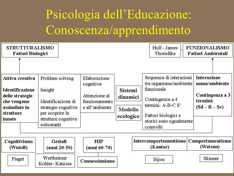 Psicologia dell'Educazione: Conoscenza/apprendimento STRUTTURALISMO Fattori Biologici FUNZIONALISMO Fattori Ambientali PiagetWertheimer Kohler- Kanizs