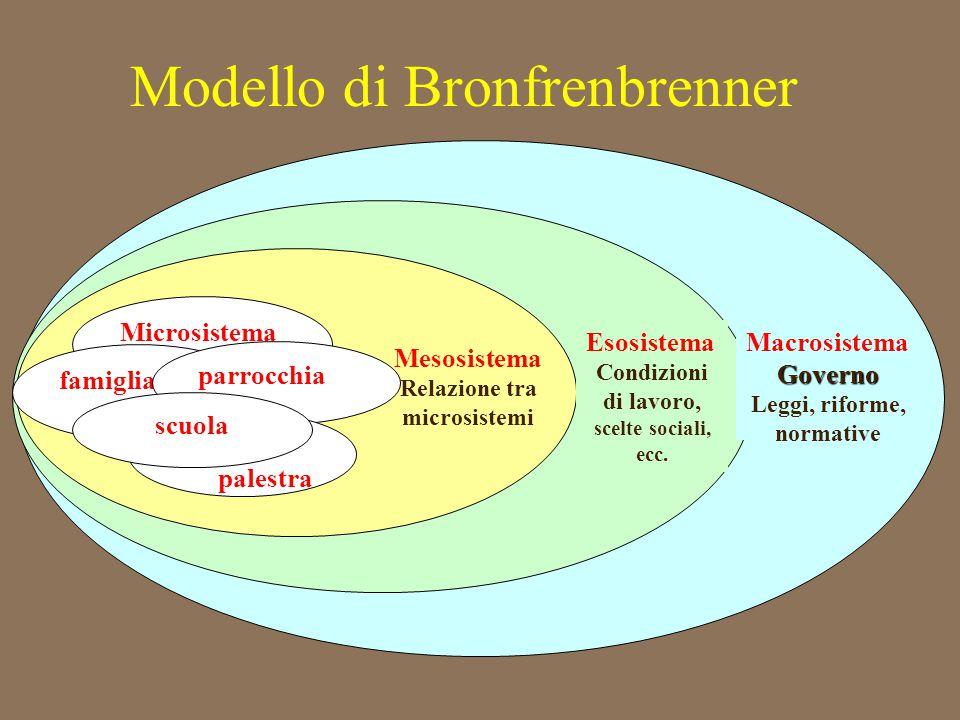MacrosistemaGoverno Leggi, riforme, normative Esosistema Condizioni di lavoro, scelte sociali, ecc. Mesosistema Relazione tra microsistemi Microsistem