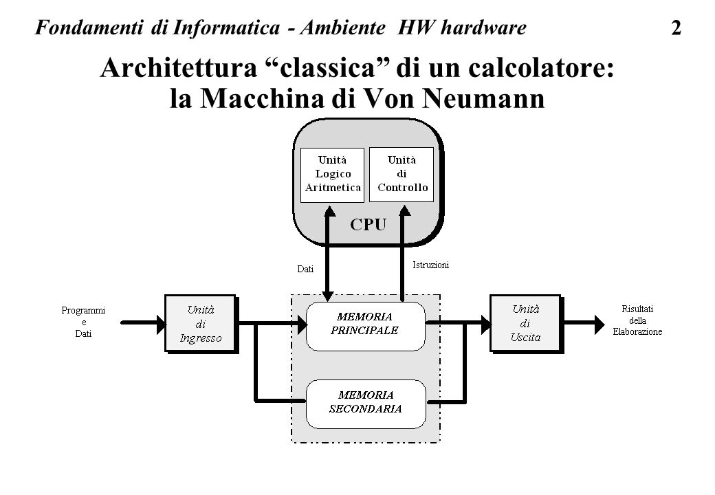 13 HW: unita centrale l unita centrale o processore interpreta ed esegue le istruzioni macchina di tutti i programmi in esecuzione; il repertorio delle istruzioni macchina e limitato, circa un centinaio di istruzioni il numero di istruzioni macchina di un unita va da circa 50 (macchine RISC o reduced instruction set) a circa 200 (CISC o complex instruction set)