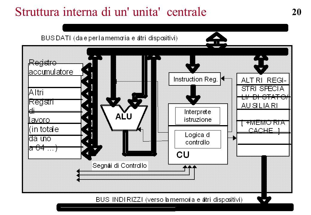 20 Struttura interna di un' unita' centrale