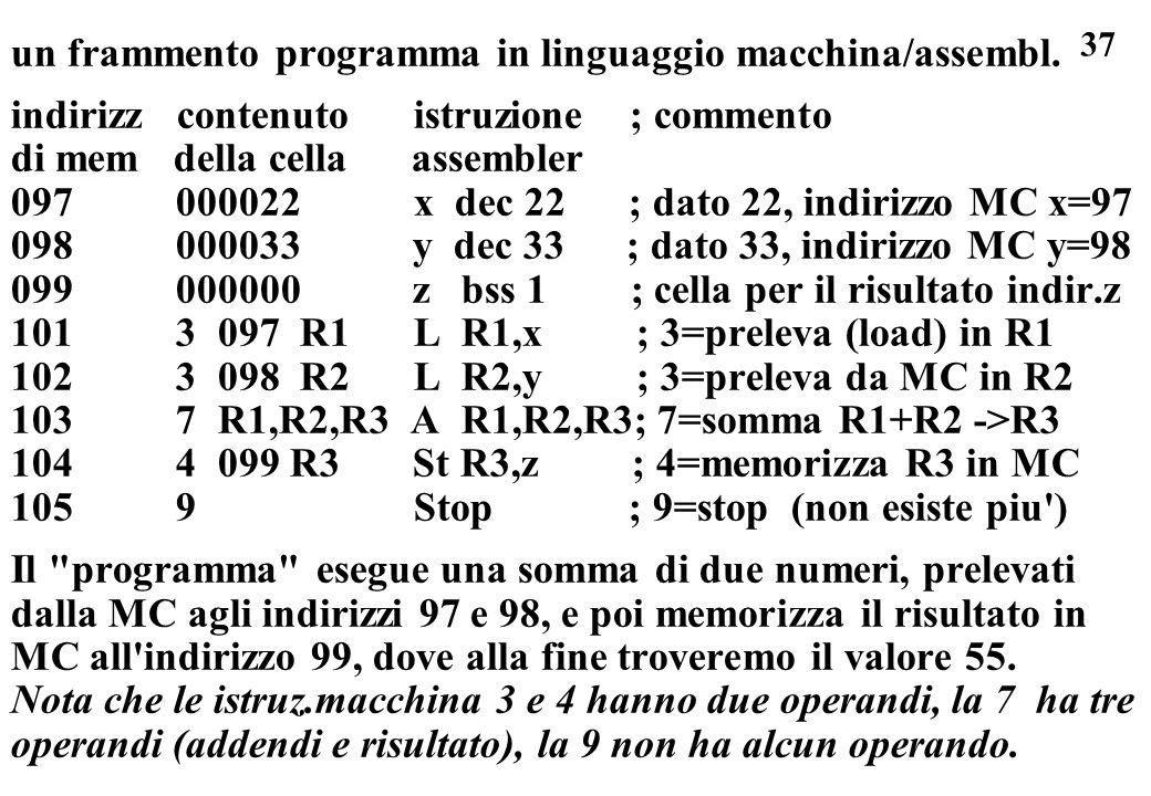37 un frammento programma in linguaggio macchina/assembl. indirizz contenuto istruzione ; commento di mem della cella assembler 097 000022 x dec 22 ;