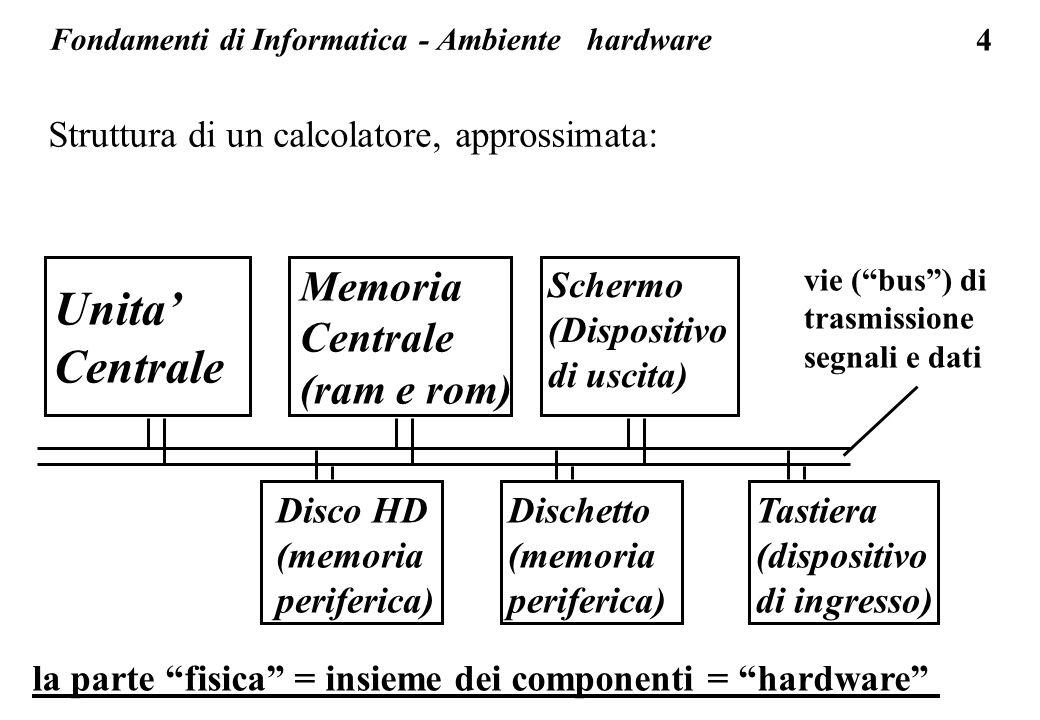 4 Unita' Centrale Memoria Centrale (ram e rom) Schermo (Dispositivo di uscita) Tastiera (dispositivo di ingresso) Disco HD (memoria periferica) Dischetto (memoria periferica) vie ( bus ) di trasmissione segnali e dati la parte fisica = insieme dei componenti = hardware Struttura di un calcolatore, approssimata: Fondamenti di Informatica - Ambiente hardware