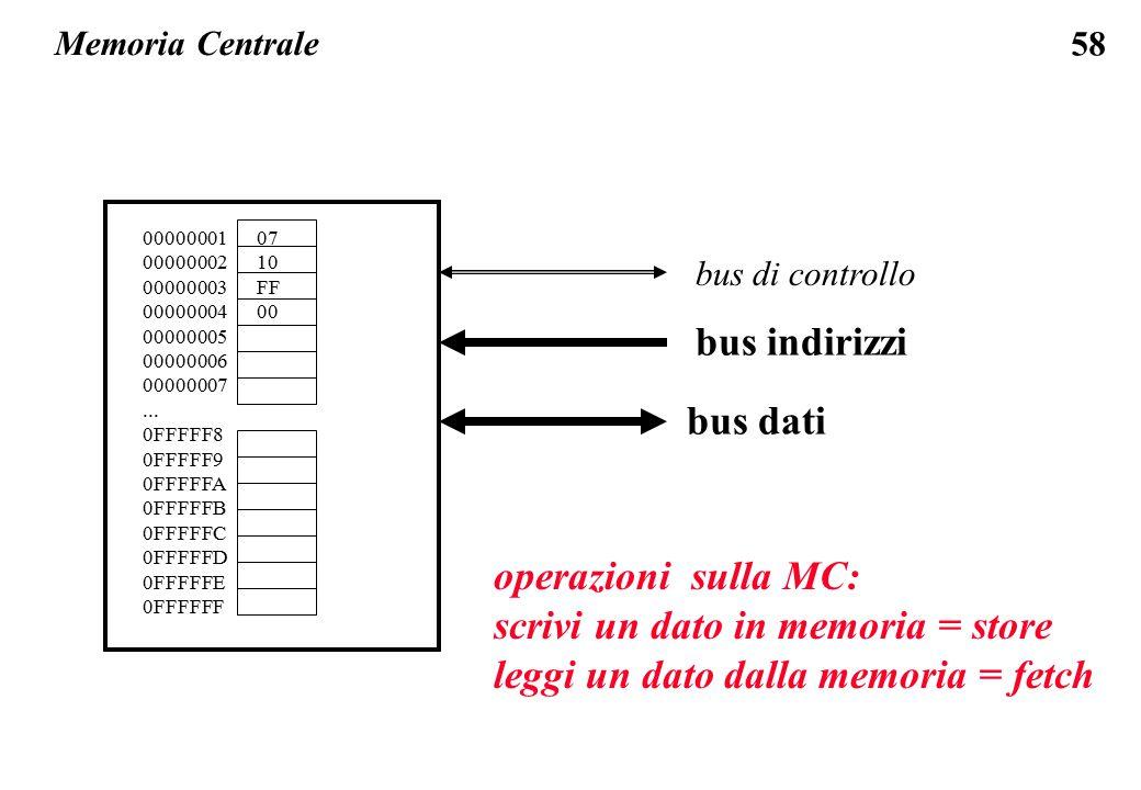 58 Memoria Centrale bus di controllo bus indirizzi bus dati 00000001 00000002 00000003 00000004 00000005 00000006 00000007... 0FFFFF8 0FFFFF9 0FFFFFA