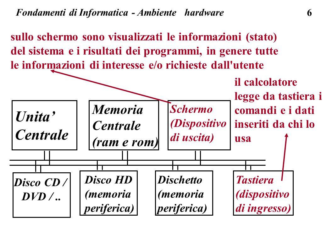 6 Unita' Centrale Memoria Centrale (ram e rom) Schermo (Dispositivo di uscita) Tastiera (dispositivo di ingresso) Disco HD (memoria periferica) Dischetto (memoria periferica) sullo schermo sono visualizzati le informazioni (stato) del sistema e i risultati dei programmi, in genere tutte le informazioni di interesse e/o richieste dall utente Fondamenti di Informatica - Ambiente hardware Disco CD / DVD /..