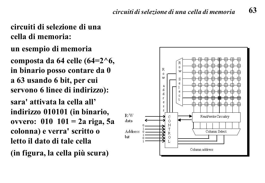 63 circuiti di selezione di una cella di memoria: un esempio di memoria composta da 64 celle (64=2^6, in binario posso contare da 0 a 63 usando 6 bit, per cui servono 6 linee di indirizzo): sara attivata la cella all' indirizzo 010101 (in binario, ovvero: 010 101 = 2a riga, 5a colonna) e verra scritto o letto il dato di tale cella (in figura, la cella più scura) circuiti di selezione di una cella di memoria