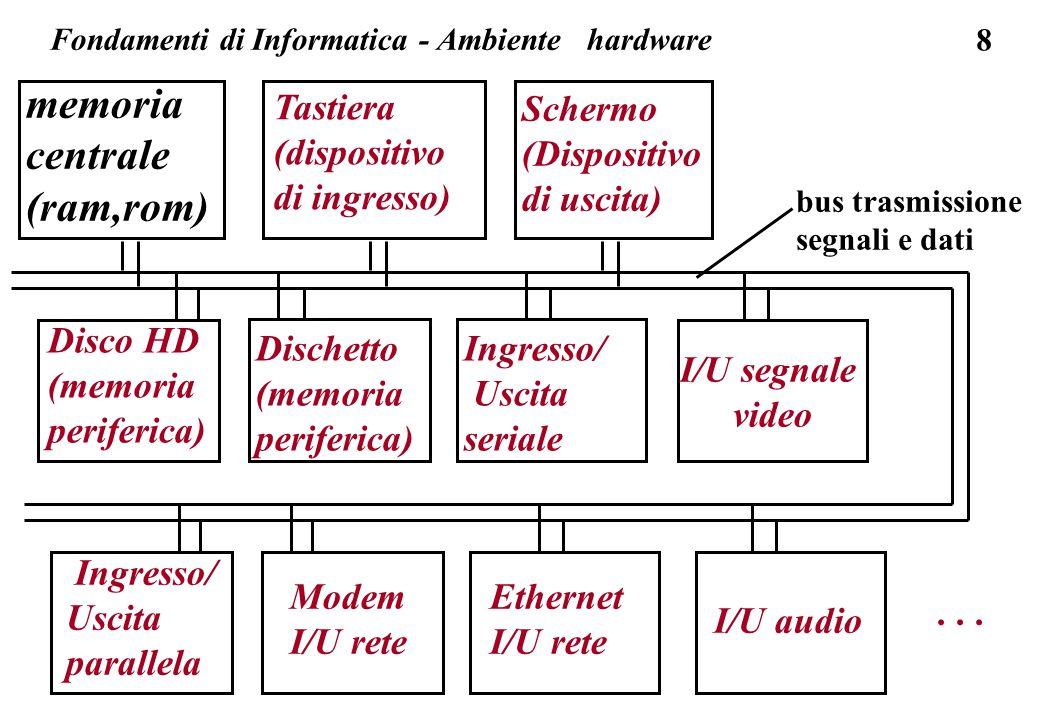 8 memoria centrale (ram,rom) Tastiera (dispositivo di ingresso) Schermo (Dispositivo di uscita) Ingresso/ Uscita seriale Disco HD (memoria periferica) Dischetto (memoria periferica) bus trasmissione segnali e dati Fondamenti di Informatica - Ambiente hardware I/U segnale video Ethernet I/U rete Ingresso/ Uscita parallela Modem I/U rete Ethernet I/U audio...