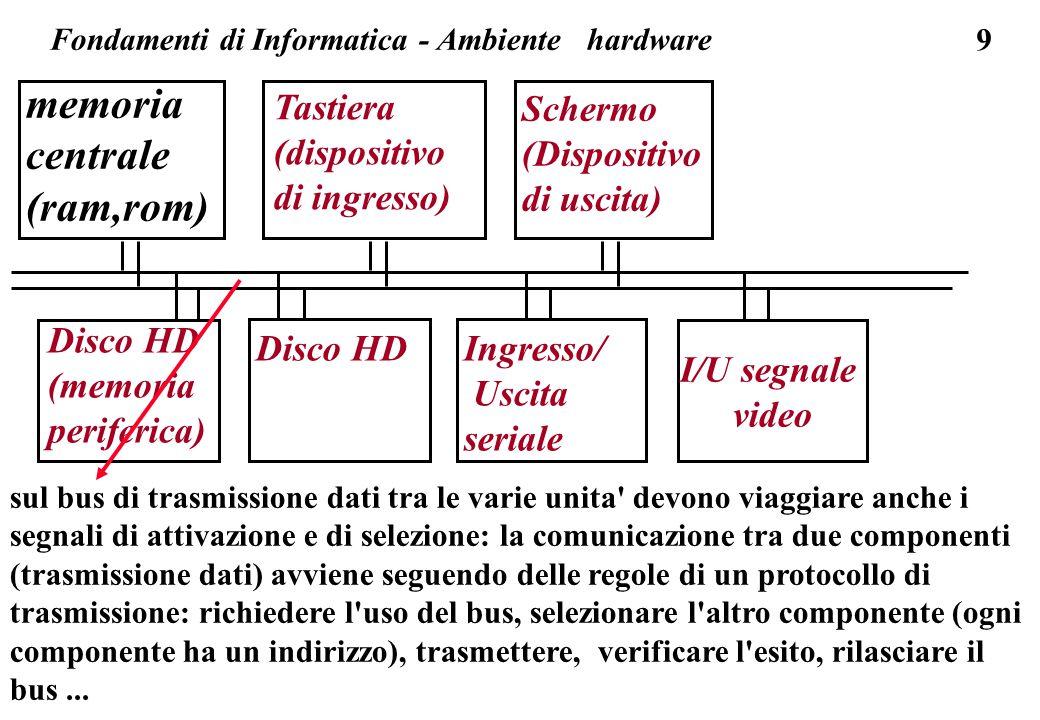 9 memoria centrale (ram,rom) Tastiera (dispositivo di ingresso) Schermo (Dispositivo di uscita) Ingresso/ Uscita seriale Disco HD (memoria periferica) Disco HD Fondamenti di Informatica - Ambiente hardware I/U segnale video sul bus di trasmissione dati tra le varie unita devono viaggiare anche i segnali di attivazione e di selezione: la comunicazione tra due componenti (trasmissione dati) avviene seguendo delle regole di un protocollo di trasmissione: richiedere l uso del bus, selezionare l altro componente (ogni componente ha un indirizzo), trasmettere, verificare l esito, rilasciare il bus...
