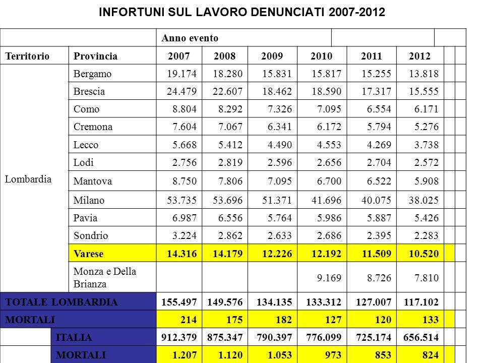 INFORTUNI SUL LAVORO DENUNCIATI 2007-2012 Anno evento TerritorioProvincia200720082009201020112012 Lombardia Bergamo19.17418.28015.83115.81715.25513.81