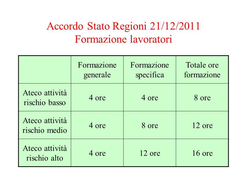 Accordo Stato Regioni 21/12/2011 Formazione lavoratori Formazione generale Formazione specifica Totale ore formazione Ateco attività rischio basso 4 o