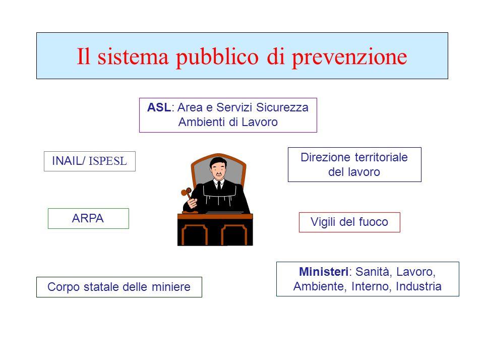 Il sistema pubblico di prevenzione ASL: Area e Servizi Sicurezza Ambienti di Lavoro Direzione territoriale del lavoro Vigili del fuoco ARPA INAIL/ ISP