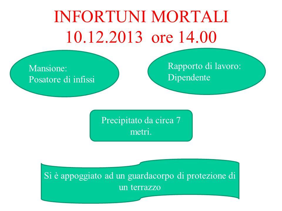 INFORTUNI MORTALI 10.12.2013 ore 14.00 Mansione: Posatore di infissi Rapporto di lavoro: Dipendente Precipitato da circa 7 metri.