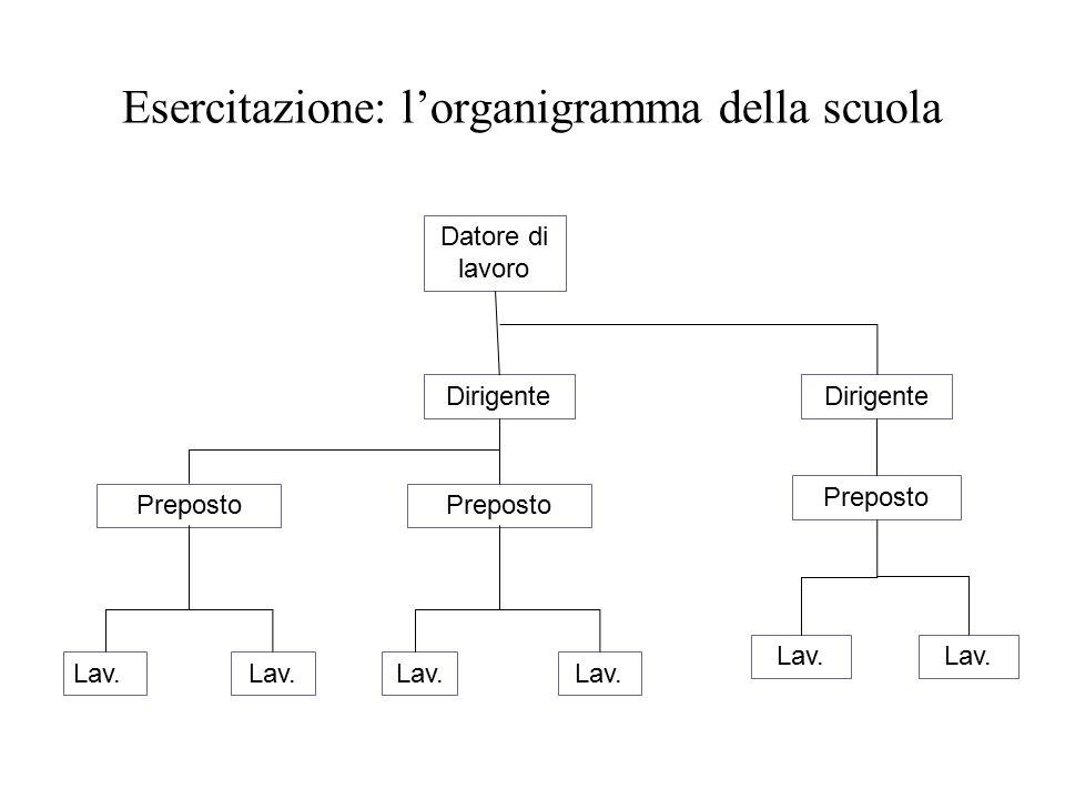 Esercitazione: l'organigramma della scuola Datore di lavoro Dirigente Preposto Dirigente Preposto Lav.