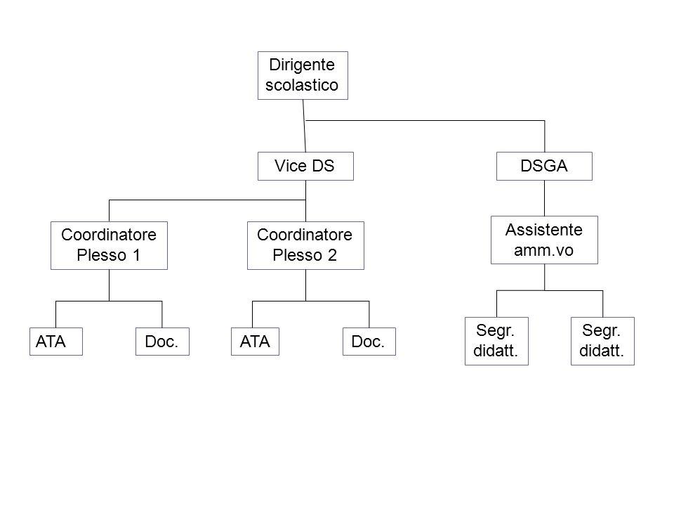 Dirigente scolastico Vice DS Coordinatore Plesso 1 Coordinatore Plesso 2 DSGA Assistente amm.vo ATADoc.ATADoc. Segr. didatt.