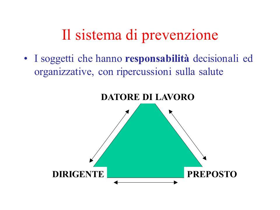 Il sistema di prevenzione I soggetti che hanno responsabilità decisionali ed organizzative, con ripercussioni sulla salute DATORE DI LAVORO DIRIGENTEPREPOSTO