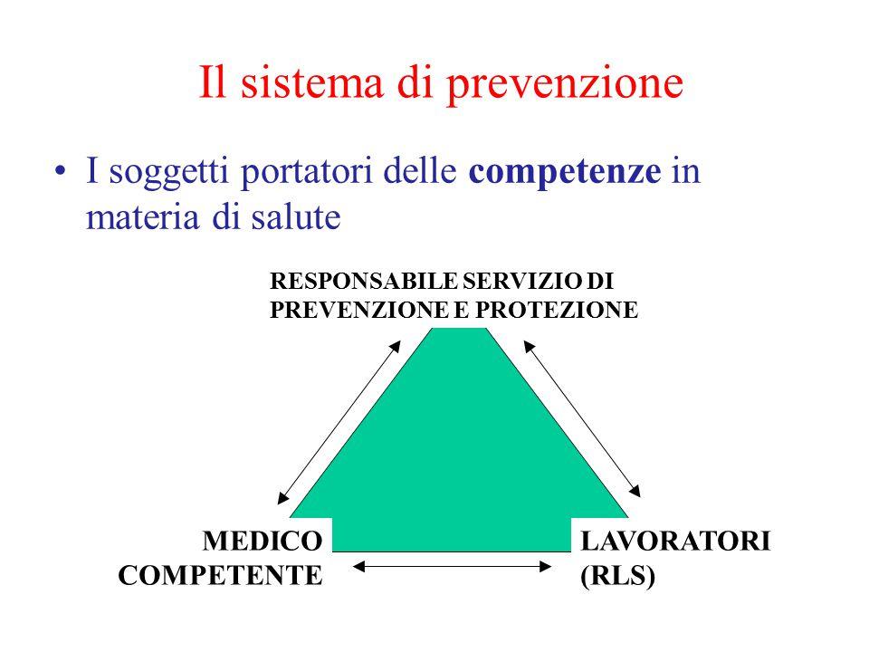 Il sistema di prevenzione I soggetti portatori delle competenze in materia di salute RESPONSABILE SERVIZIO DI PREVENZIONE E PROTEZIONE MEDICO COMPETENTE LAVORATORI (RLS)