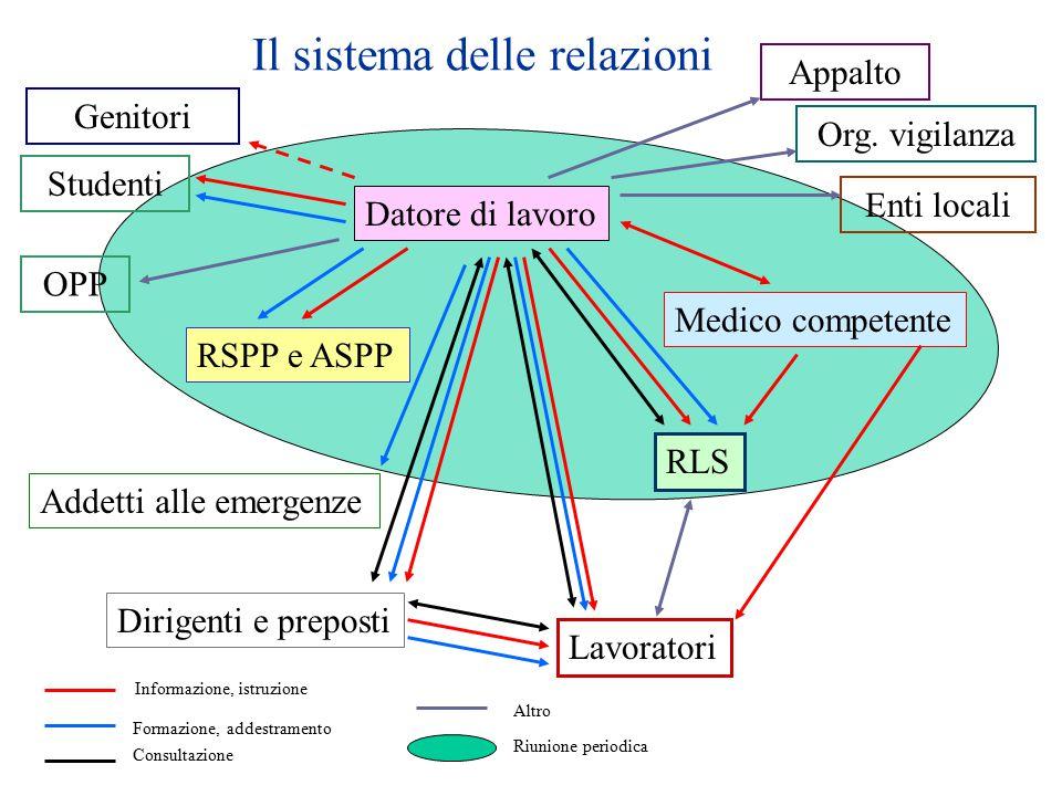 Il sistema delle relazioni Datore di lavoro RSPP e ASPP Medico competente Addetti alle emergenze RLS Lavoratori Dirigenti e preposti Informazione, ist