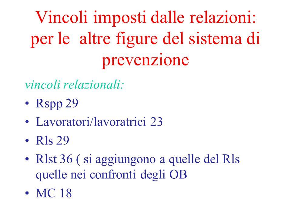 Vincoli imposti dalle relazioni: per le altre figure del sistema di prevenzione vincoli relazionali: Rspp 29 Lavoratori/lavoratrici 23 Rls 29 Rlst 36