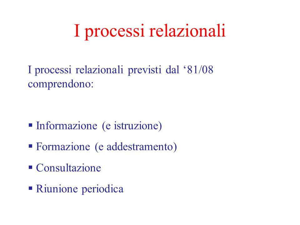 I processi relazionali I processi relazionali previsti dal '81/08 comprendono:  Informazione (e istruzione)  Formazione (e addestramento)  Consultazione  Riunione periodica