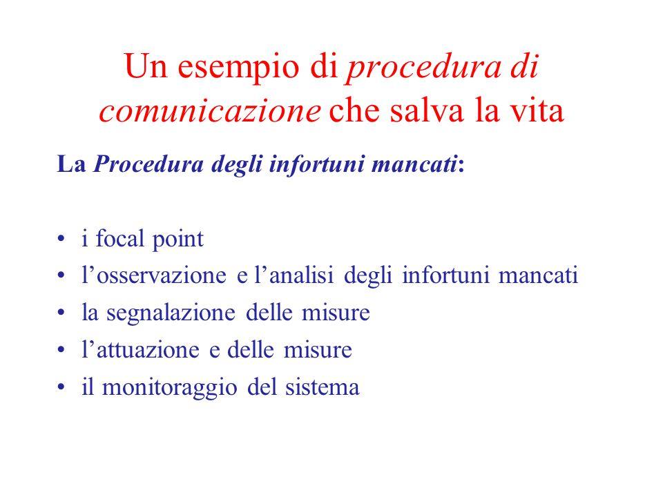 Un esempio di procedura di comunicazione che salva la vita La Procedura degli infortuni mancati: i focal point l'osservazione e l'analisi degli infortuni mancati la segnalazione delle misure l'attuazione e delle misure il monitoraggio del sistema
