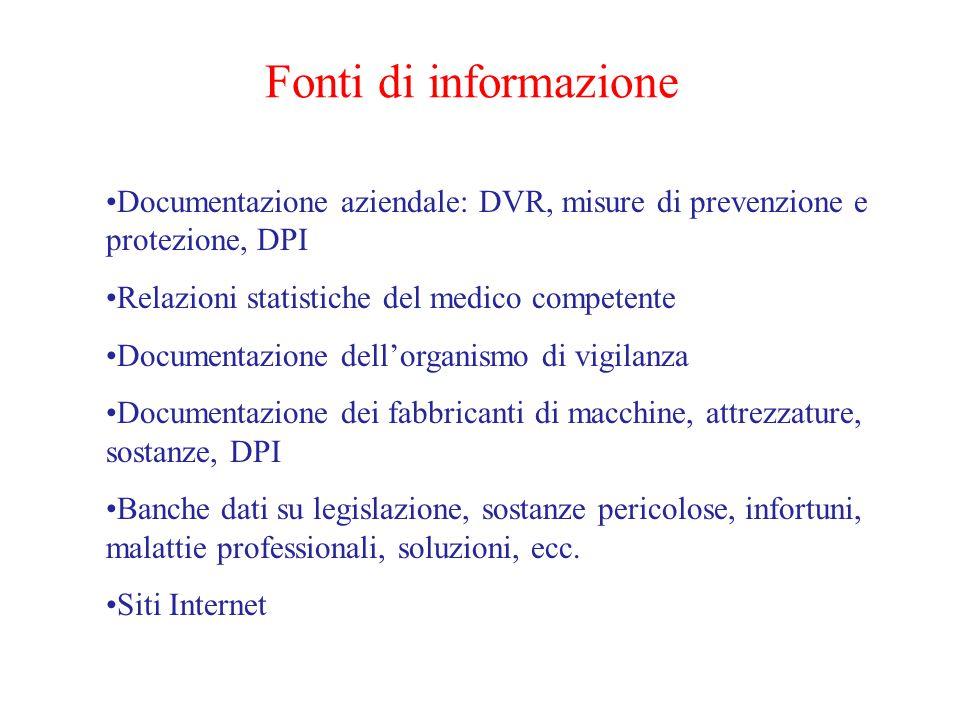 Fonti di informazione Documentazione aziendale: DVR, misure di prevenzione e protezione, DPI Relazioni statistiche del medico competente Documentazion