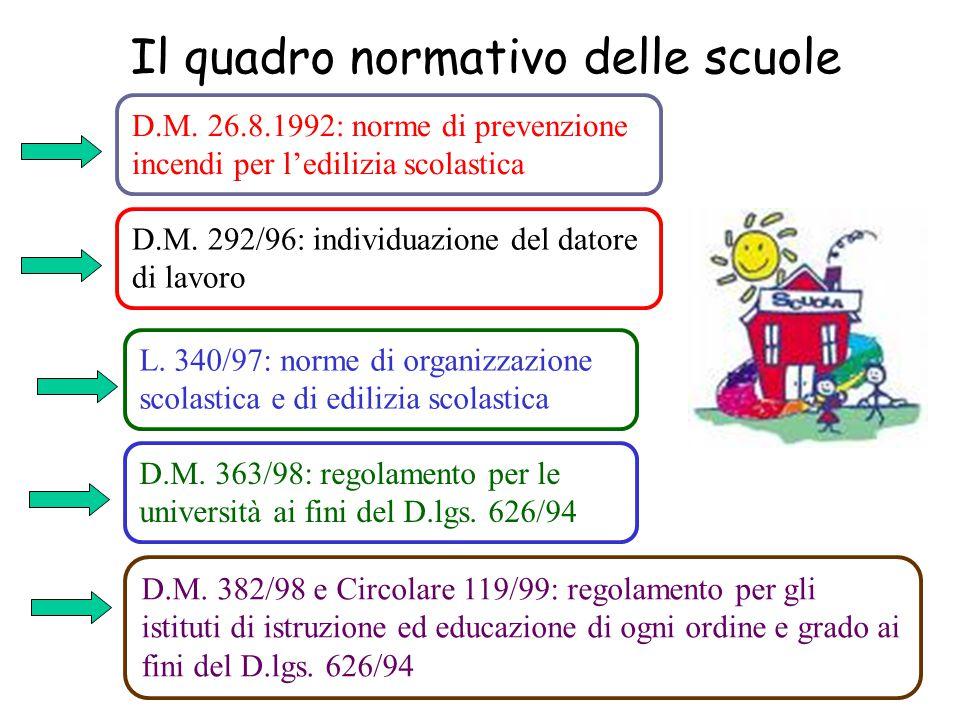 Il quadro normativo delle scuole D.M. 26.8.1992: norme di prevenzione incendi per l'edilizia scolastica D.M. 363/98: regolamento per le università ai