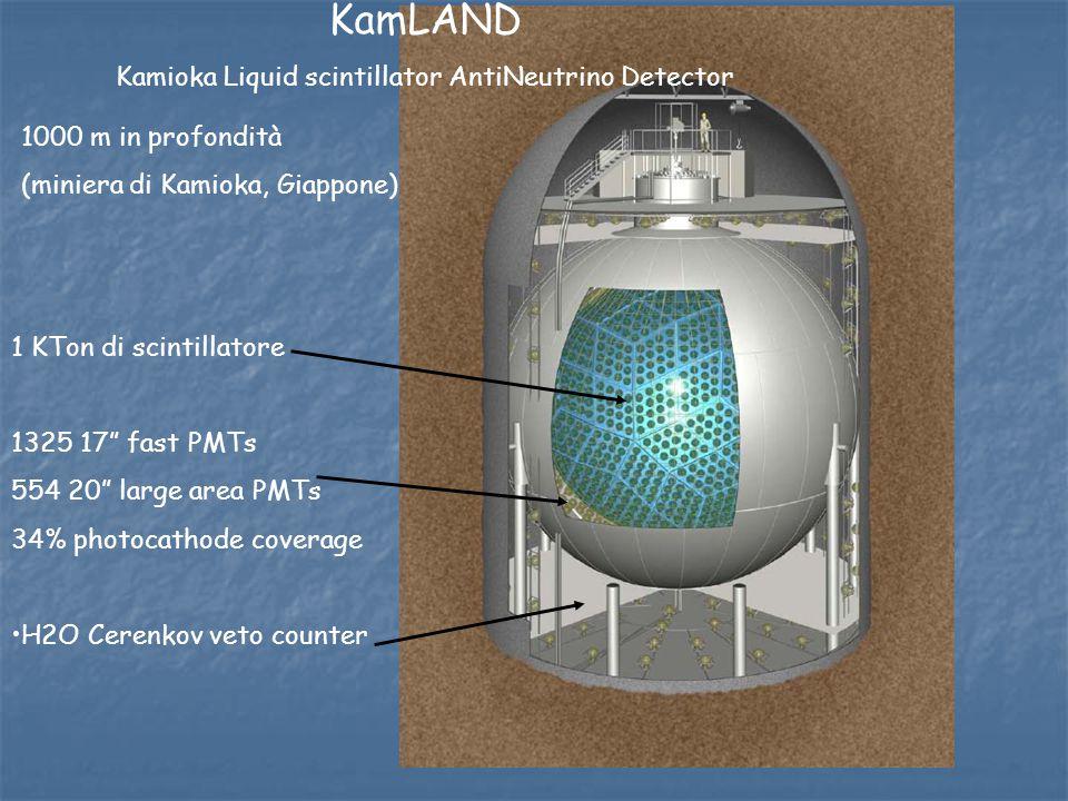 "KamLAND Kamioka Liquid scintillator AntiNeutrino Detector 1 KTon di scintillatore 1325 17"" fast PMTs 554 20"" large area PMTs 34% photocathode coverage"