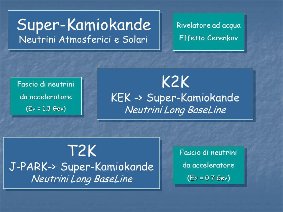 Super-Kamiokande Neutrini Atmosferici e Solari Super-Kamiokande Neutrini Atmosferici e Solari K2K KEK -> Super-Kamiokande Neutrini Long BaseLine K2K K