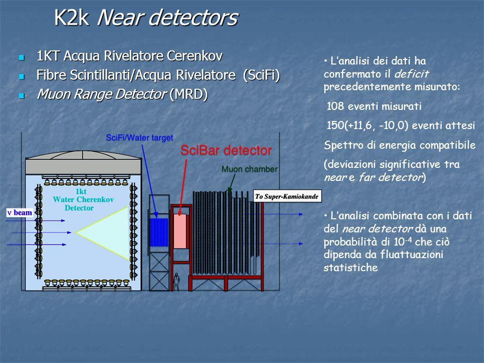 K2k Near detectors 1KT Acqua Rivelatore Cerenkov 1KT Acqua Rivelatore Cerenkov Fibre Scintillanti/Acqua Rivelatore (SciFi) Fibre Scintillanti/Acqua Ri
