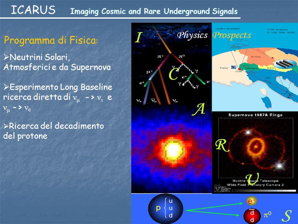 ICARUS Imaging Cosmic and Rare Underground Signals Programma di Fisica :  Neutrini Solari, Atmosferici e da Supernova  Esperimento Long Baseline ric