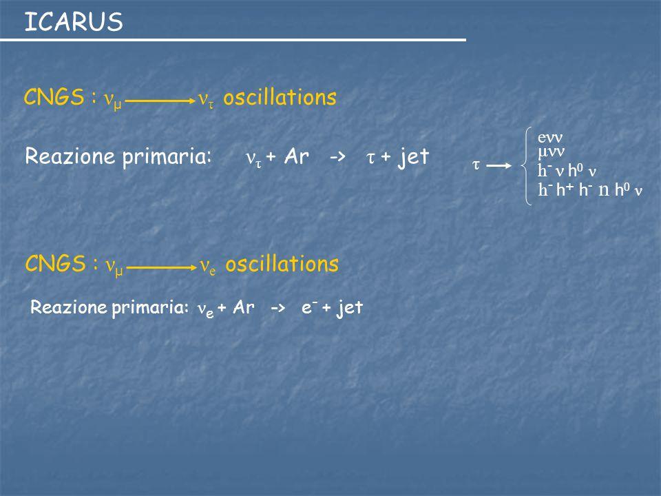 ICARUS eννeνν τ μνν h - ν h 0 ν h - h + h - n h 0 ν Reazione primaria: ν τ + Ar -> τ + jet CNGS : ν μ ν τ oscillations CNGS : ν μ ν e oscillations Rea