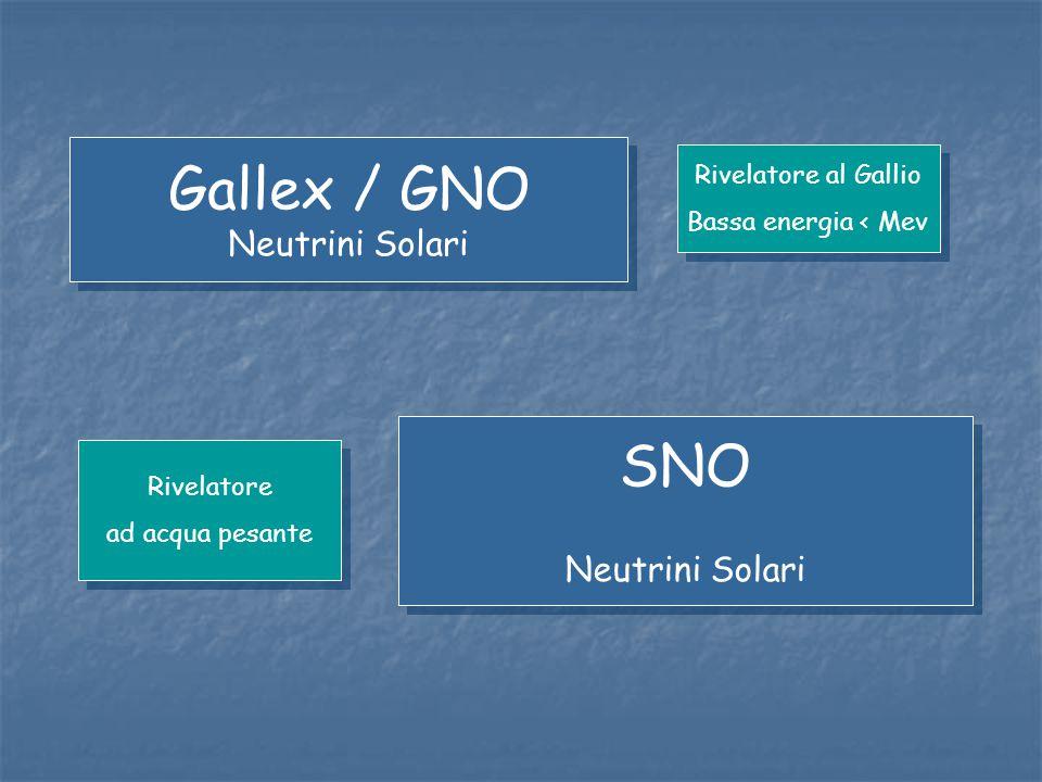 Gallex / GNO Neutrini Solari Gallex / GNO Neutrini Solari SNO Neutrini Solari SNO Neutrini Solari Rivelatore al Gallio Bassa energia < Mev Rivelatore