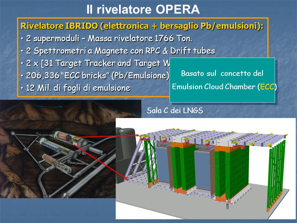 Il rivelatore OPERA Rivelatore IBRIDO (elettronica + bersaglio Pb/emulsioni): 2 supermoduli – Massa rivelatore 1766 Ton. 2 supermoduli – Massa rivelat