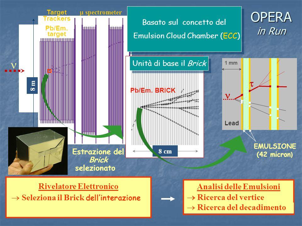 8 m Target Trackers Pb/Em. target Rivelatore Elettronico  Seleziona il Brick dell'interazione OPERA in Run Analisi delle Emulsioni  Ricerca del vert