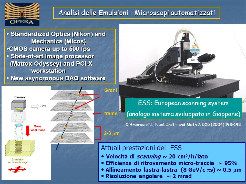 Analisi delle Emulsioni : Microscopi automatizzati Attuali prestazioni del ESS Velocità di scanning ~ 20 cm 2 /h/lato Efficienza di ritrovamento micro-traccia ~ 95% Allineamento lastra-lastra (8 GeV/c  s) ~ 0.5  m Risoluzione angolare ~ 2 mrad Standardized Optics (Nikon) and Mechanics (Micos) Standardized Optics (Nikon) and Mechanics (Micos) CMOS camera up to 500 fps CMOS camera up to 500 fps State-of-art Image processor State-of-art Image processor (Matrox Odyssey) and PCI-X workstation (Matrox Odyssey) and PCI-X workstation New asyncronous DAQ software New asyncronous DAQ software ESS: European scanning system (analogo sistema sviluppato in Giappone) D'Ambrosio N., Nucl.