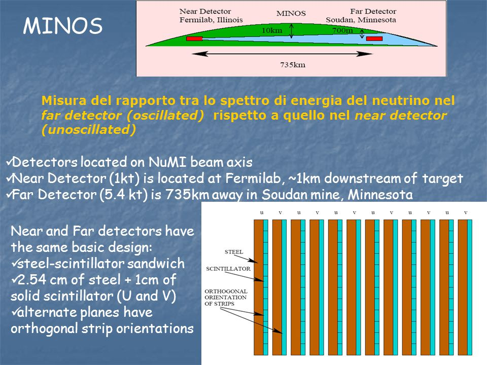 MINOS Detectors located on NuMI beam axis Near Detector (1kt) is located at Fermilab, ~1km downstream of target Far Detector (5.4 kt) is 735km away in Soudan mine, Minnesota Near and Far detectors have the same basic design: steel-scintillator sandwich 2.54 cm of steel + 1cm of solid scintillator (U and V) alternate planes have orthogonal strip orientations Misura del rapporto tra lo spettro di energia del neutrino nel far detector (oscillated) rispetto a quello nel near detector (unoscillated)