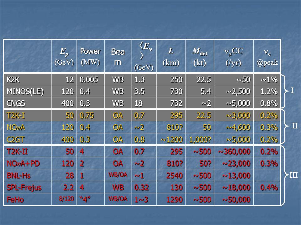 E p (GeV)Power(MW) Bea m 〈 E 〉 (GeV)L(km) M det (kt)  CC  CC(/yr) e@peak K2K120.005WB1.325022.5~50~1% MINOS(LE)1200.4WB3.57305.4~2,5001.2% CNGS4000.