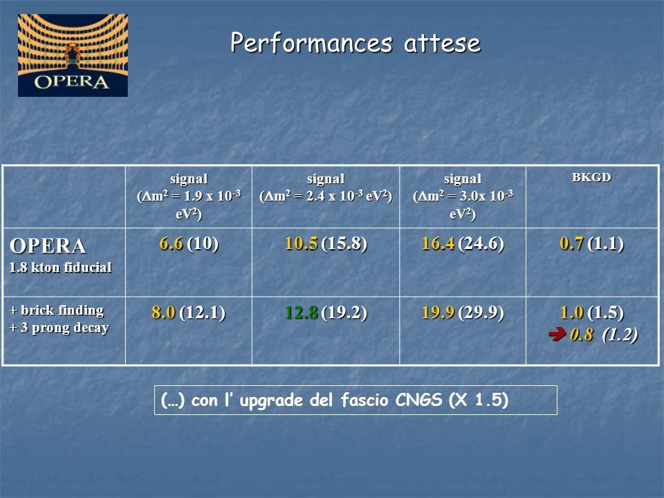 Performances attese signal (  m 2 = 1.9 x 10 -3 eV 2 ) signal (  m 2 = 2.4 x 10 -3 eV 2 ) signal (  m 2 = 3.0x 10 -3 eV 2 ) BKGDOPERA 1.8 kton fidu