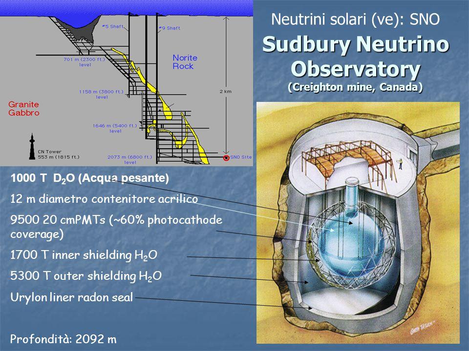 1000 T D 2 O (Acqua pesante) 12 m diametro contenitore acrilico 9500 20 cmPMTs (~60% photocathode coverage) 1700 T inner shielding H 2 O 5300 T outer