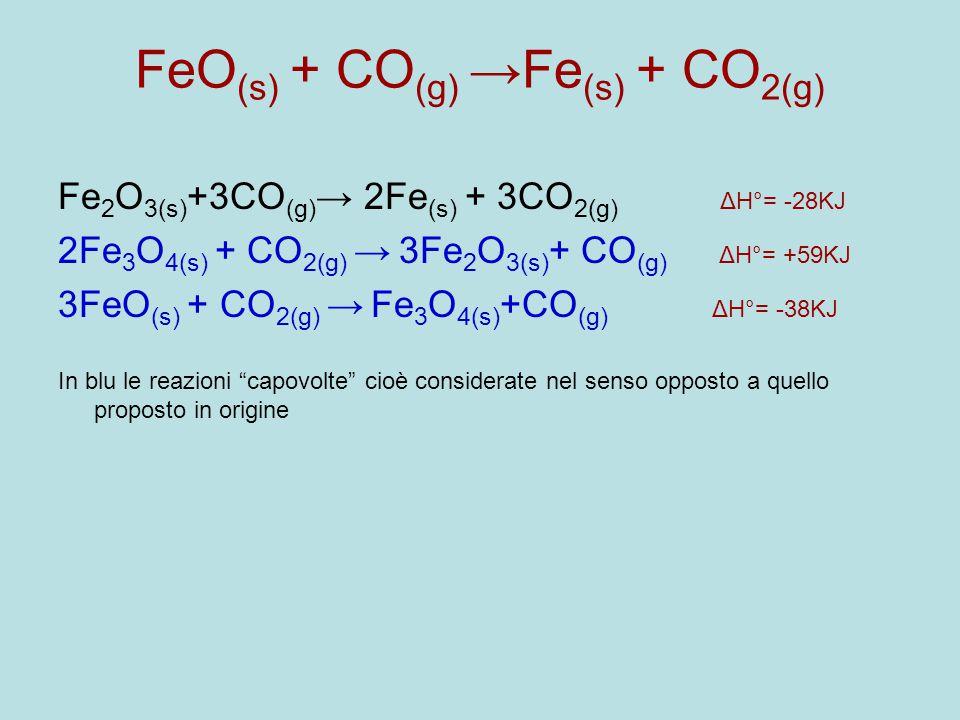 Fe 2 O 3(s) +3CO (g) → 2Fe (s) + 3CO 2(g) ΔH°= -28KJ 2Fe 3 O 4(s) + CO 2(g) → 3Fe 2 O 3(s) + CO (g) ΔH°= +59KJ 3FeO (s) + CO 2(g) → Fe 3 O 4(s) +CO (g