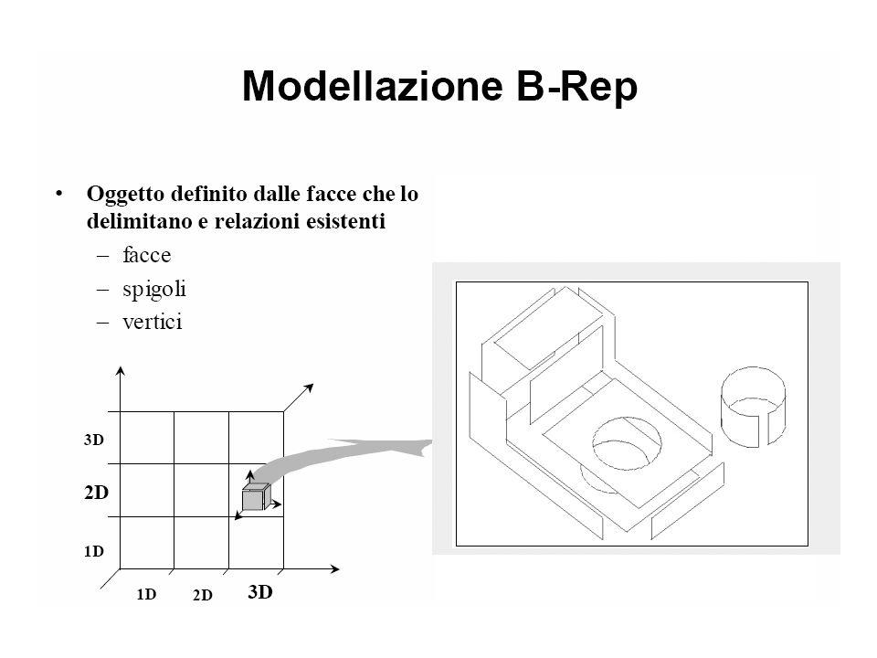 Grafi gerarchici della scena  Un modello gerarchico, definito induttivamente come un assemblaggio di parti componenti, è descritto facilmente da un multigrafo orientato aciclico, spesso chiamato grafo della scena o struttura gerarchica nella computer grafica.