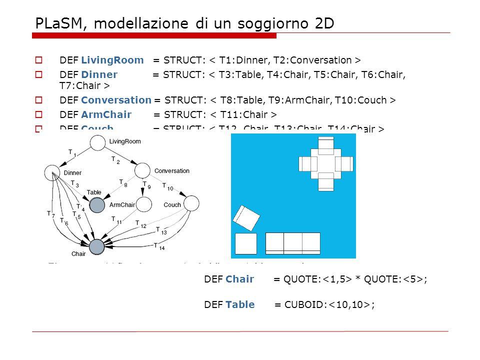 PLaSM, modellazione di un soggiorno 2D  DEF LivingRoom = STRUCT:  DEF Dinner = STRUCT:  DEF Conversation = STRUCT:  DEF ArmChair = STRUCT:  DEF Couch = STRUCT: DEF Chair = QUOTE: * QUOTE: ; DEF Table = CUBOID: ;