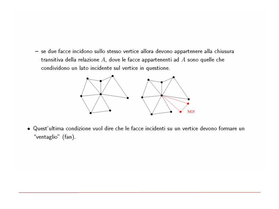 Algoritmo di visita  La visita di una struttura gerarchica consiste in una Depth First Search (DFS) del suo multigrafo aciclico  Ogni arco è visitato solo una volta  Lo scopo dell'algoritmo di visita è di linearizzare una rete di strutture, trasformando tutte le sue sottostrutture dalle loro coordinate locali alle coordinate del nodo radice, assunte come coordinate mondo  E` mantenuta una matrice chiamata matrice di trasformazione corrente (CTM).