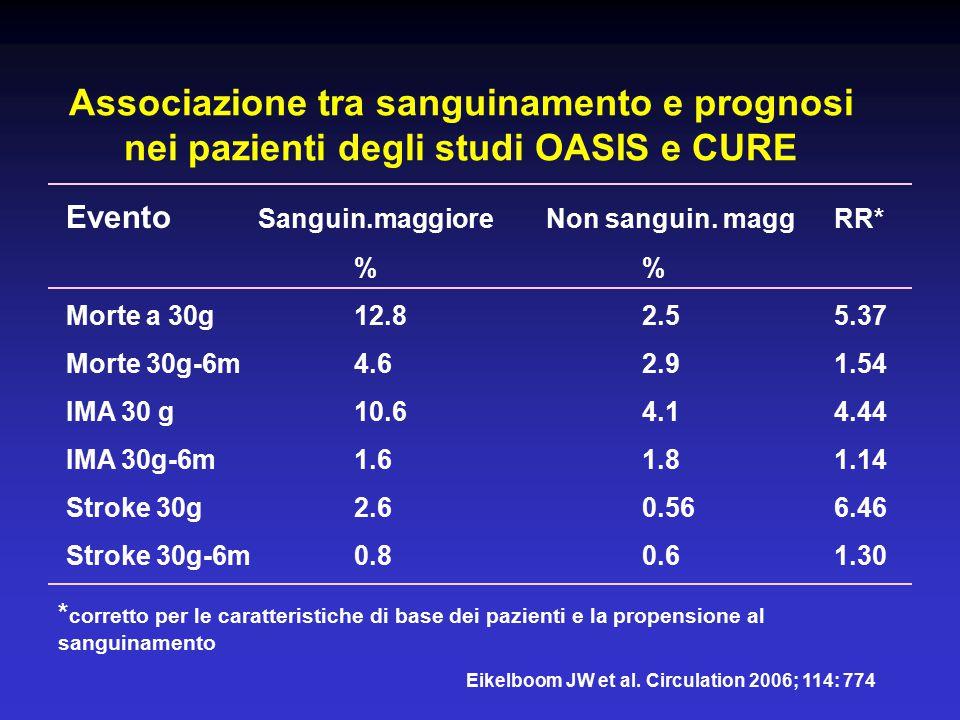 Associazione tra sanguinamento e prognosi nei pazienti degli studi OASIS e CURE Eikelboom JW et al. Circulation 2006; 114: 774 Evento Sanguin.maggiore