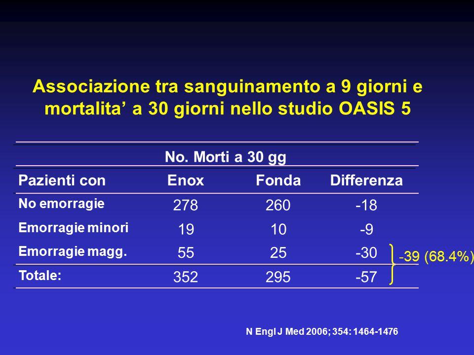 Associazione tra sanguinamento a 9 giorni e mortalita' a 30 giorni nello studio OASIS 5 No. Morti a 30 gg Pazienti conEnoxFondaDifferenza No emorragie
